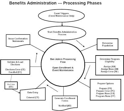 peoplesoft benefits administration tutorials peoplesoft benefits rh benadmin blogspot com Business Process Flow Diagram Process Flow Chart