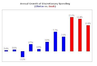 Obama Budget Plan