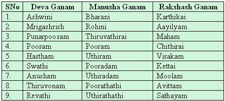 10 porutham match making Find tamil porutham online nakshatra porutham or star match for marriage online tool for checking porutham to find marriage match and compatibility compare two nakshatras to find uthamam, madhymam or adharmam based on 10 poruthams in tamil.