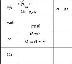 Tamil Horoscope Graphic
