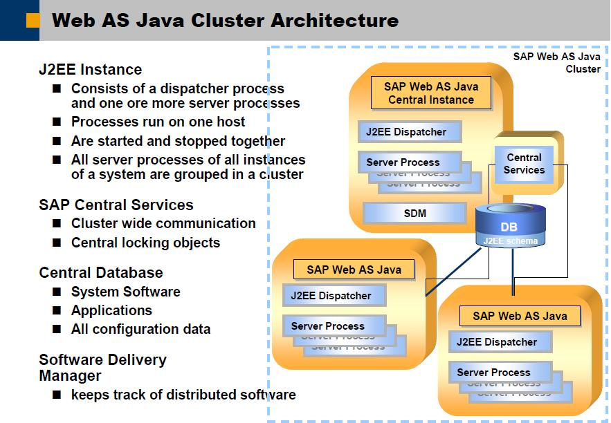 Sap basis security 2010 for Java 7 architecture