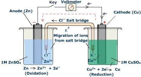 Chem 1180 192 194 construction of voltaic cells cell potential a voltaic cell consists of two half cells ccuart Image collections