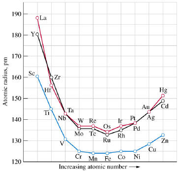 Chem 1180 221 periodic trends in the transition elements going down from the fourth period to the fifth period the atomic radii increase further down to the sixth period atomic radii are approximately the same urtaz Image collections
