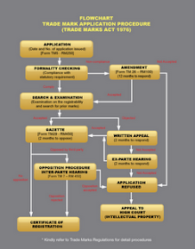 Trade Mark Registration Flow Chart