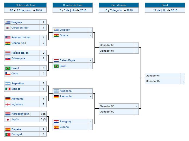 Sud frica ya est aqu ma ana comienzan los cuartos de final for Euroliga cuartos de final