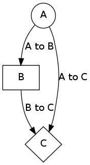 second graphviz diagram