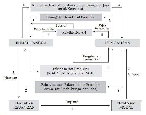 Ekonomi kelas x siklus ekonomi circular flow diagram dalam kegiatan ekonomi tiga sektor pelaku pelaku ekonomi yang terlibat selain dari rumah tangga dan perusahaan diperlihatkan juga peranan dan pengaruh ccuart Gallery