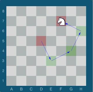 Echecs & Stratégie : le Cavalier inoffensif