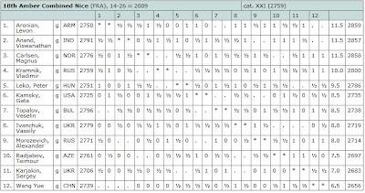 Le classement combiné aveugle-rapide après 9 rondes