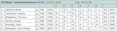 Le classement après 5 rondes: