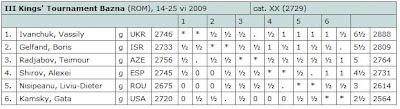 Le classement après 9 rondes