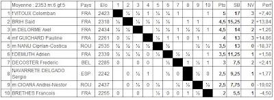 Le classement du tournoi de maîtres après 7 rondes