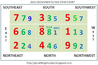 dec 10 flying star chart