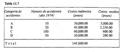 Higiene y Seguridad Industrial: ANALISIS ECONOMICO DE LA SEGURIDAD E ...