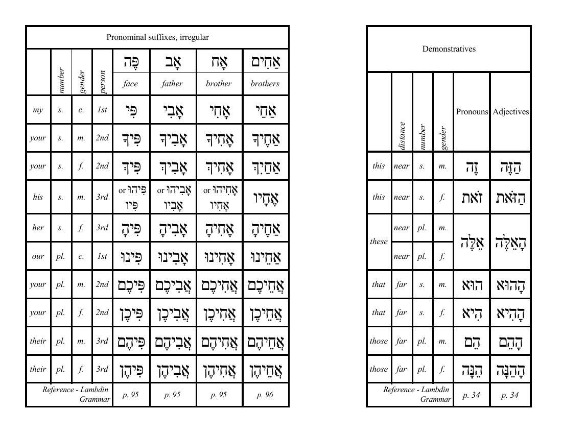 hebrew worksheets for beginners free worksheets library download and print worksheets free. Black Bedroom Furniture Sets. Home Design Ideas