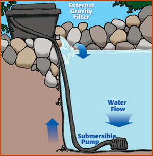 Design kolam n pam air projek ternakan ikan for Pompa ricircolo acqua laghetto