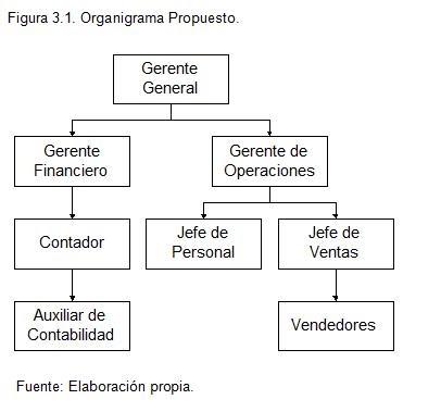 Estructura organizacional soy ingeniero industrial for Manual de operaciones de un restaurante ejemplo