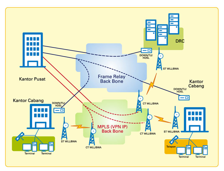 pengertian jaringan computer