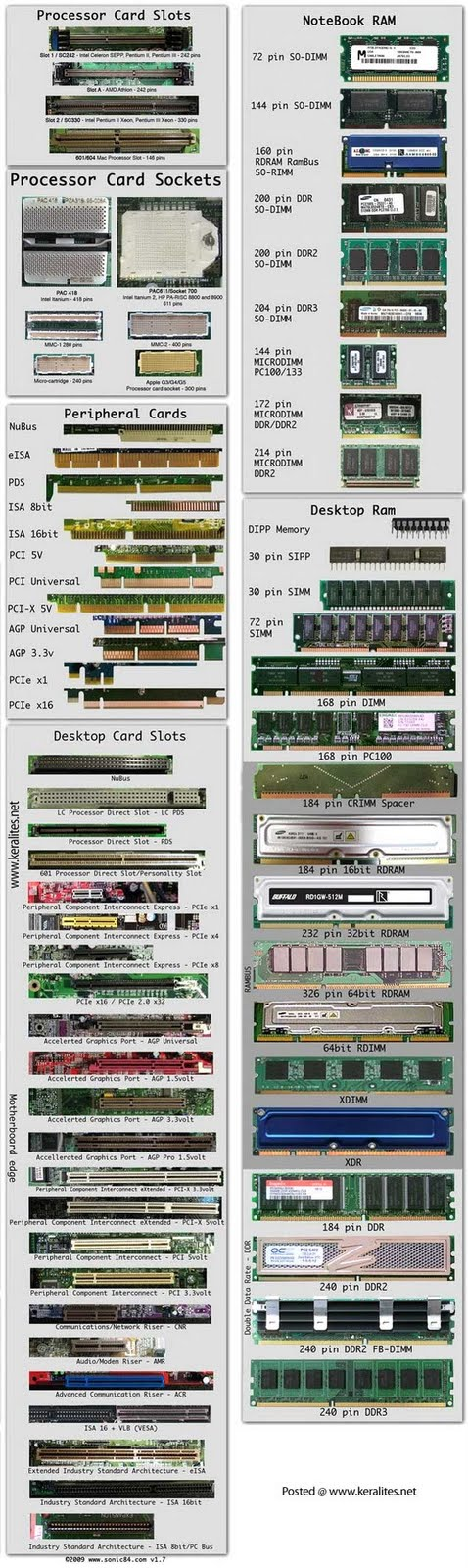 Computer Hardware Chart Poster Computer Hardware Chart Poster