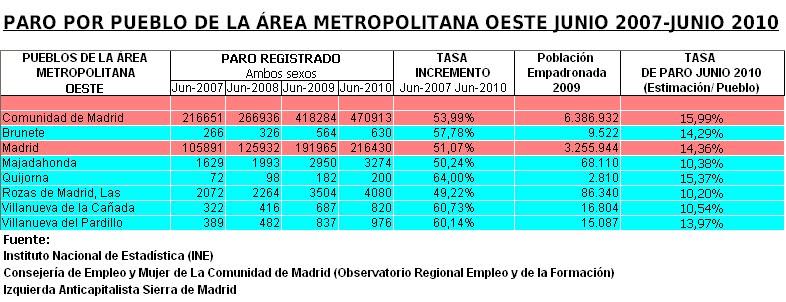 Izquierda Anticapitalista Sierra De Madrid El Paro En