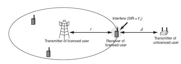 dynamic spectrum access in cognitive radio Cognitive radio networks and dynamic spectrum access 1 motivation in the past ten years, we have witnessed a dramatic growth in wireless communication due to the popularity of smart phones and other mobile devices.