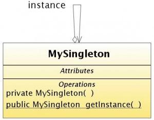 Singleton – desing pattern