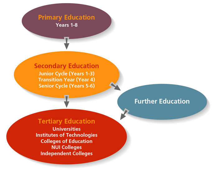 changes in the irish education system essay From catholic church dominance to social partnership promise and now economic crisis, little changes in irish social policy the institutional system is now.
