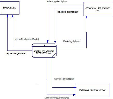 Proposal sistem informasi perpustakaan belajar dan terus belajar dfd level 0 ccuart Choice Image