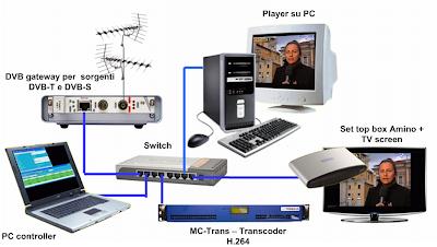 schema IPTV