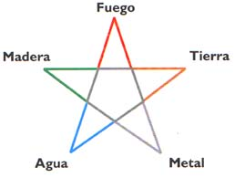 Feng shui y reiki centro argentino 5 elementos - Elemento tierra feng shui ...