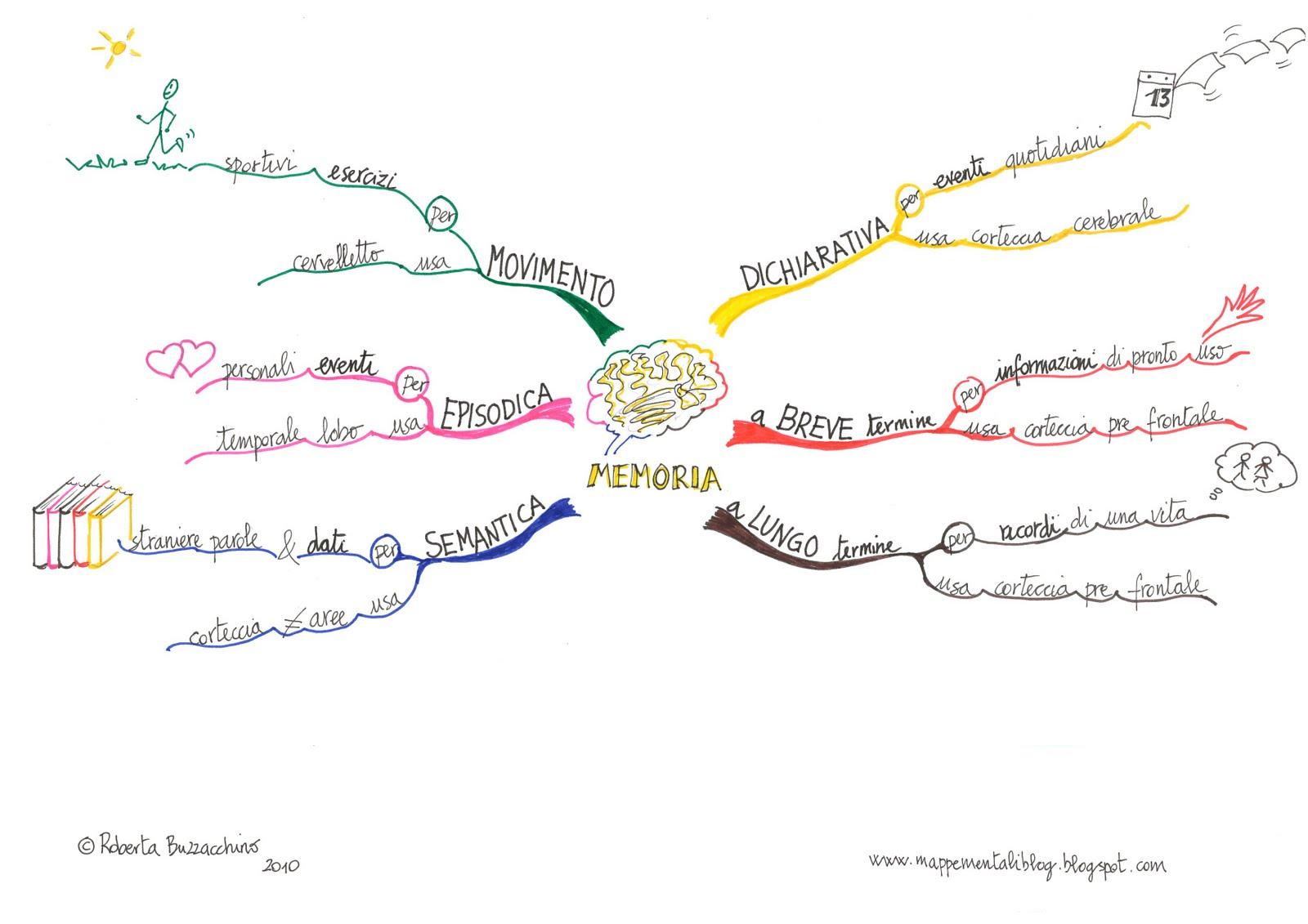 Mappe mentali memoria e fitness mentale
