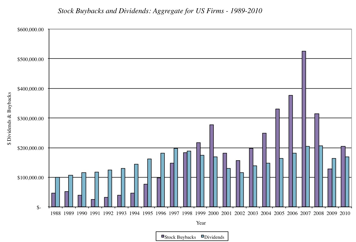 Musings on markets stock buybacks what is happening and why ccuart Image collections