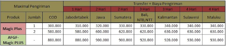 Harga Magic