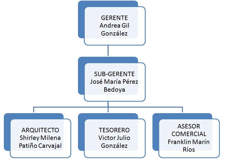 Empresa organigrama for Organigrama de una empresa constructora