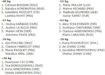 Judo-the-Blog: 2010 World Cup Tallinn Women Results