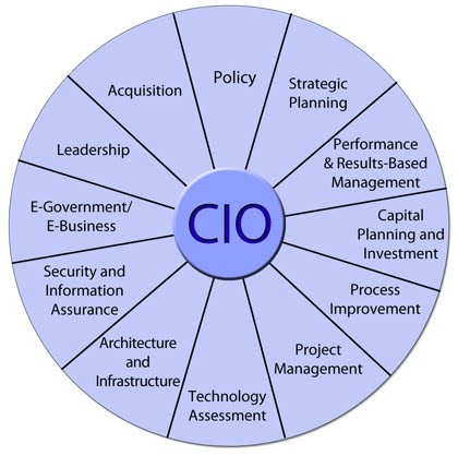 "role of the chief information officer information technology essay Free essay: the chief information officer is also known by the title information technology director according to the us department of labor, ""chief."
