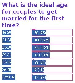 whats a good age to get married