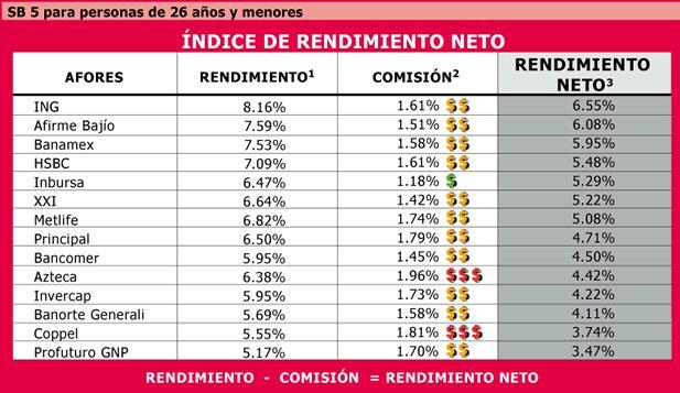 Tabla+De+Rendimiento+De+Afores Tabla De Rendimiento De Afores http ...