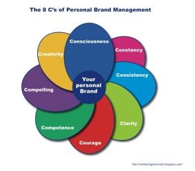Le qualità per il tuo personal Brand