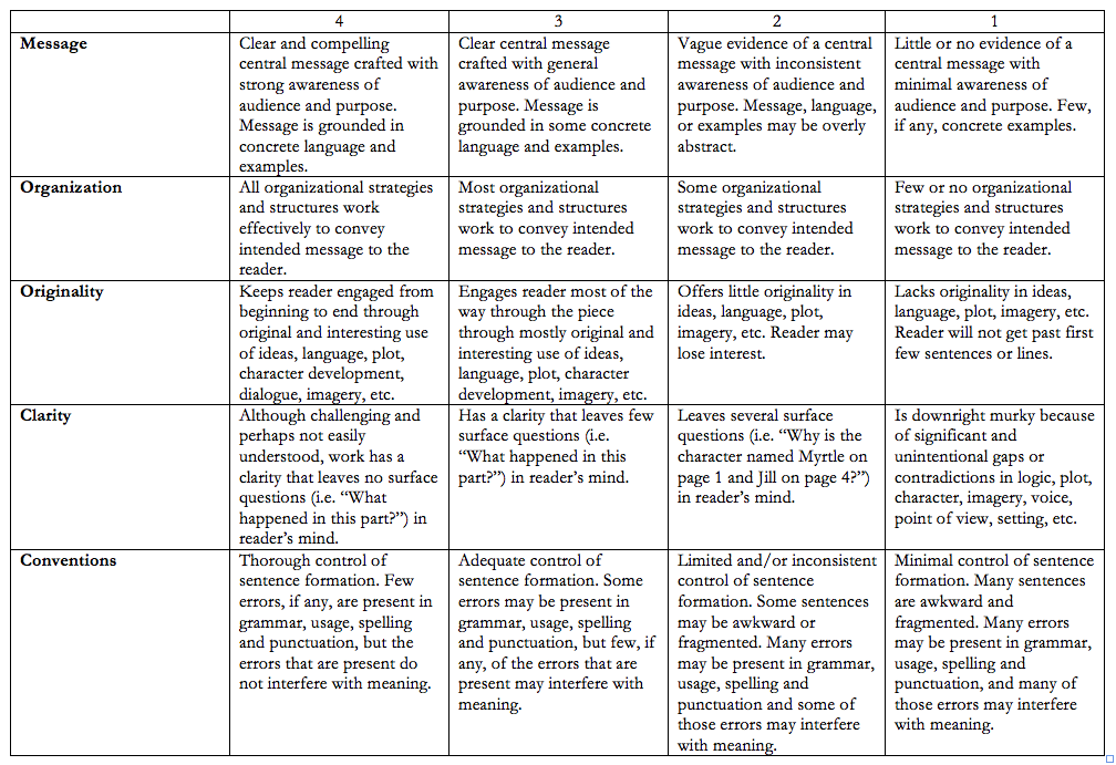 Creative writing services rubric grade 5