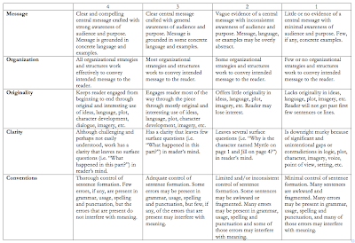 creative writing rubrics grade 4 Grade 5 writing rubric landscape creating student  grade 5 writing topics  and sample papers 2014 grade 5  suggestions for using writing samples.