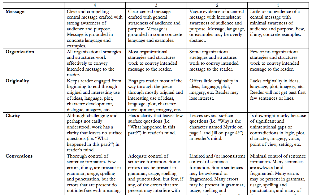 Narrative Writing Rubric For Grade     writing rubric grade    the         Narrative Writing Rubric For Grade sentence writing rubric writing traits rubric k general essay
