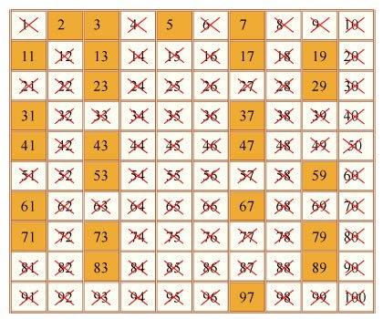 PaulyHart Prime numbers – Prime Number Chart