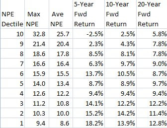 Stock Market (Dow Jones Index) P/E Ratio and 5, 10 & 20-Year Return