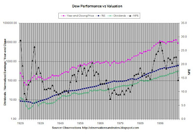 Stock Market (Dow Jones Index) dividends, normalized earnings & p/e ratio history, vs closing price (since 1929)