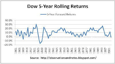 100 year stock market (Dow) history: rolling 5-year returns