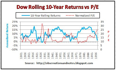 Stock market history: price/earnings (p/e) ratio vs next 10-year returns