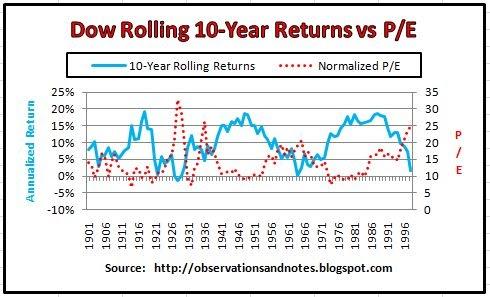 Observations: Stock Market Rolling Returns vs. Price/Earnings (P/E) Ratio Graphs