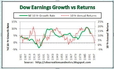 Graph of stock market earnings growth rate vs performance/returs