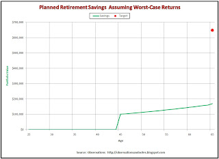 Worst case results of investing retirement savings in the stock market